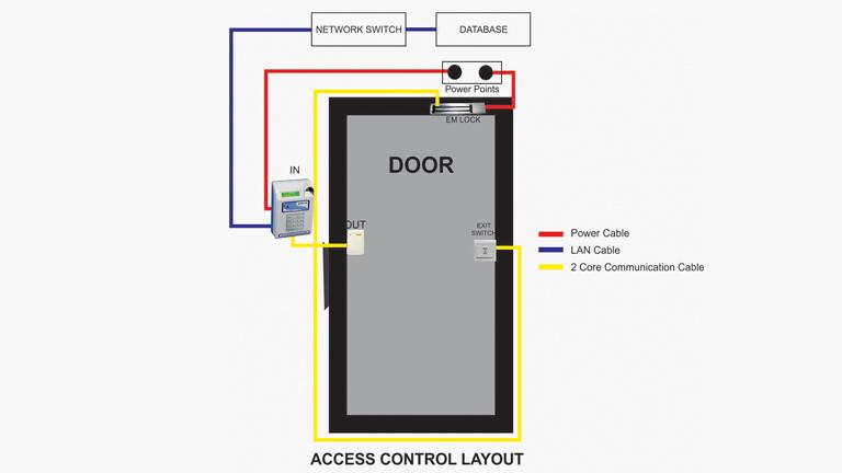 Door Control System, Biometric Attendance System