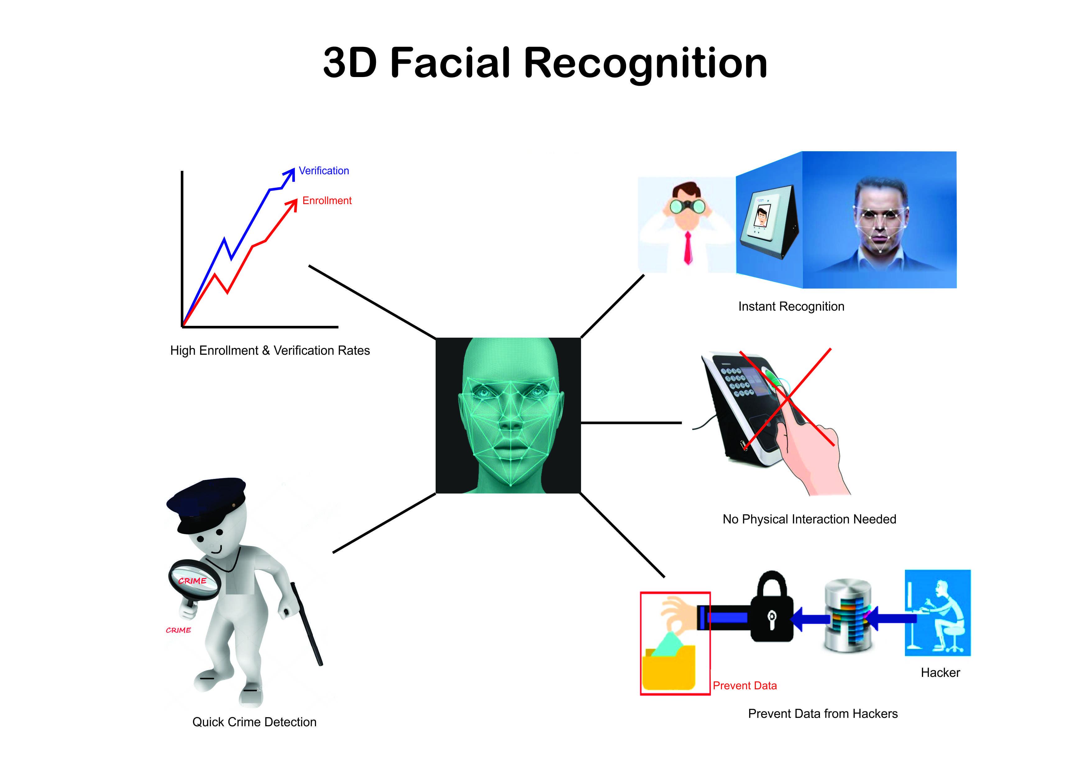 Facial Recognition, facial recognition security, Facial Recognition Technology, 3D facial recognition, 3D facial recognition security, 3D facial recognition technogy, 3D facial recognition in biometrics, biometric security, biometic technology