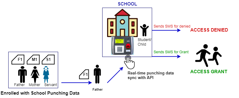 Access Control Software, Access Control Systems, biometrics in schools, safety at school, safety in schools, security in schools, school manaement system, biomtrics, Best Biometric Attendance, attendance access control system, Biometric Access Control System