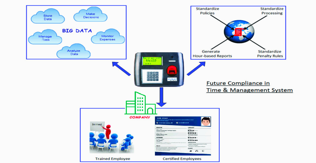 Biometric Time Attendance System, Biometric Time Machines, Online Time Office Software, Time and Attendance Software, Time Attendance Machine, Time Attendance System, Time Office Management, Time Office Software, Time Office Management Software, online payroll system, Payroll Software, Payroll Software Solution