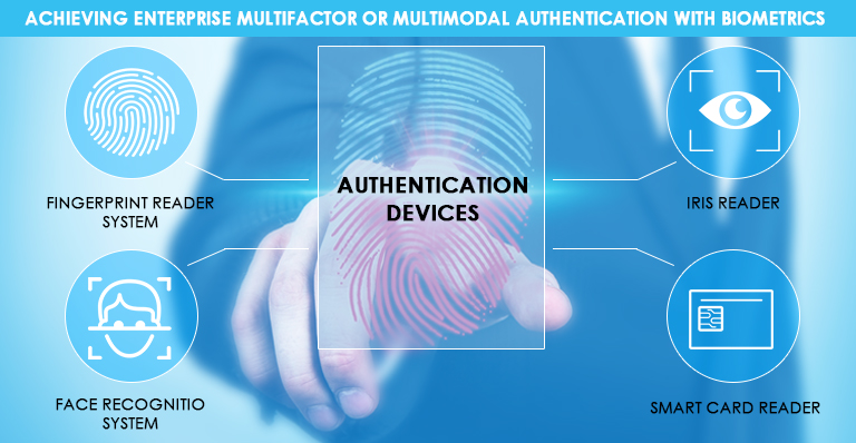 mfa using biometric, multifactor biometric authentication, mfa biometrics, Multimodal Authentication With Biometrics, Multifactor Authentication With Biometrics, Biomertic Attendance machine, Biometric Updates, biometric access machine