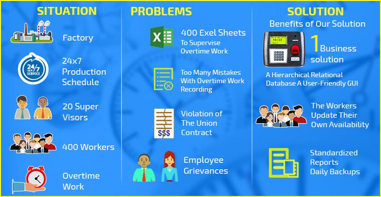 overtime management, importance of overtime management, overtime management importance, overtime management software, overtime management system, biometrics in ot managment, biometrics in overtime managment