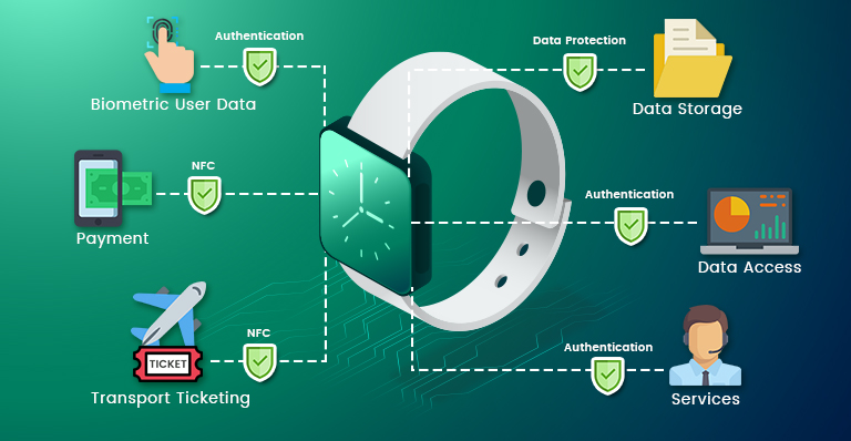 Multimodal Biometrics Smart Watch, Multimodal Boimetric Solution