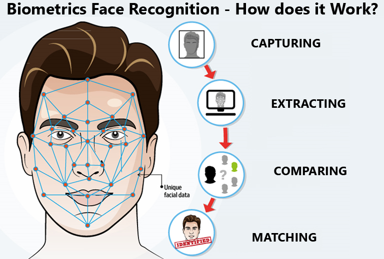 Biometrics Face Recognition
