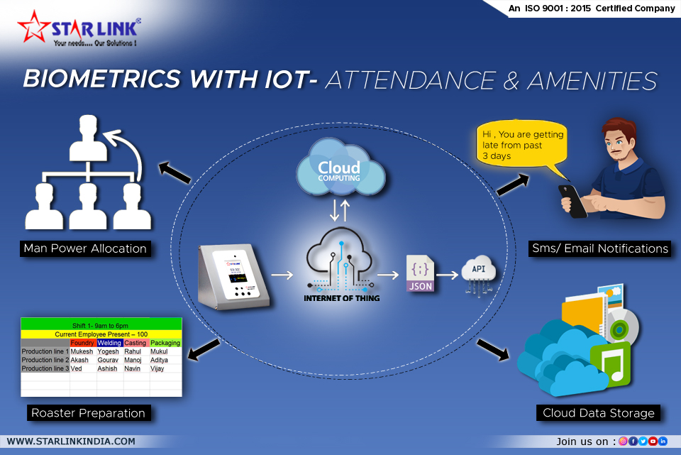 BIOMETRICS with IOT- Attendance & Amenities
