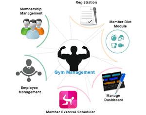Gym management system, Gym management software, club management system, Biometrics with gym management software